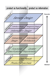 elements of user experience framework